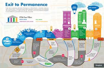 Exit to Permanence Roadmap
