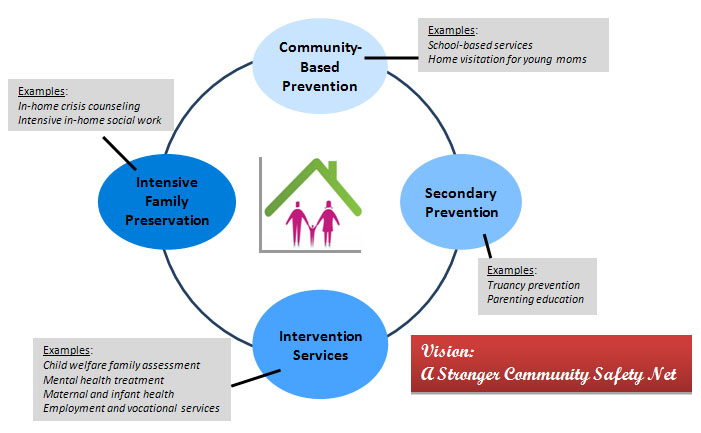 Graphic of Vision: A Stronger Community Safety Net